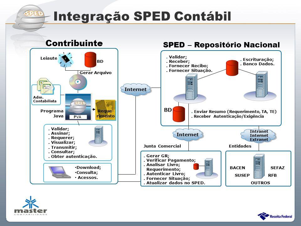 Integração SPED Contábil