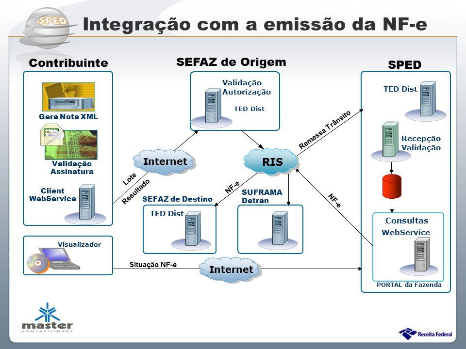 Integração com a emissão da NF-e