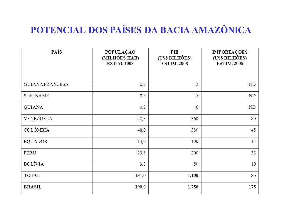 POTENCIAL DOS PAÍSES DA BACIA AMAZÔNICA