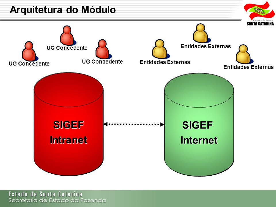 SIGEF Intranet SIGEF Internet
