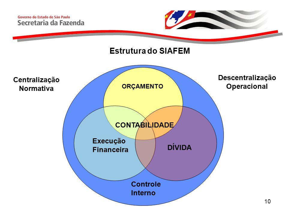 Descentralização Operacional Centralização Normativa