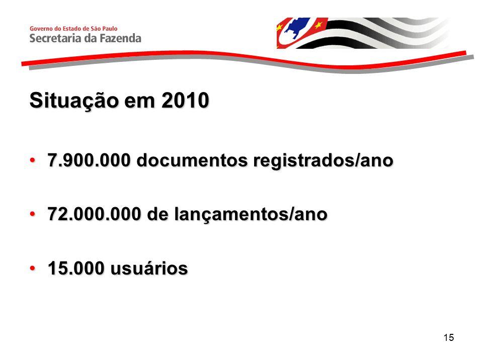 Situação em 2010 7.900.000 documentos registrados/ano