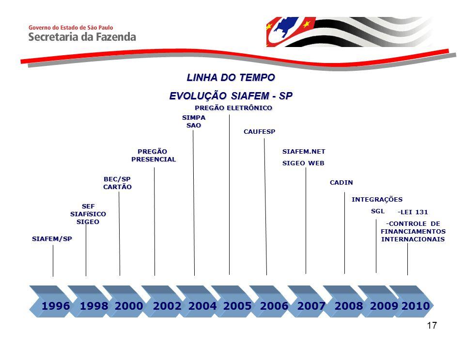 -CONTROLE DE FINANCIAMENTOS INTERNACIONAIS