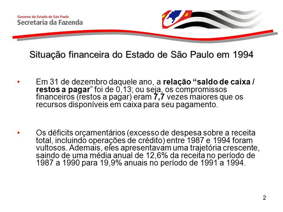 Situação financeira do Estado de São Paulo em 1994