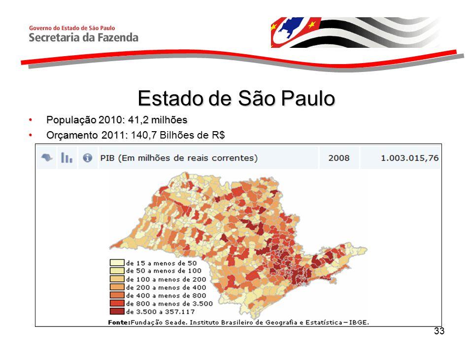 Estado de São Paulo População 2010: 41,2 milhões