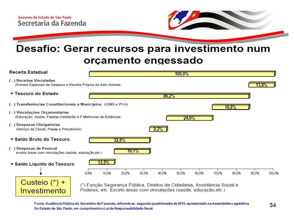 Fonte: Audiência Pública do Secretário da Fazenda, referente ao segundo quadrimestre de 2010, apresentado na Assembléia Legislativa