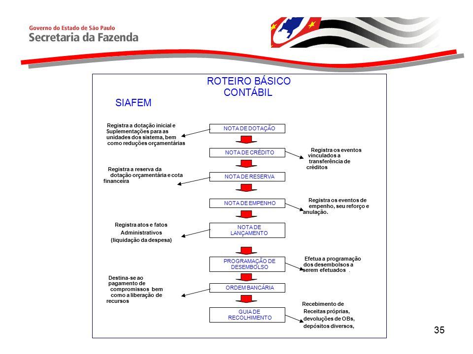 ROTEIRO BÁSICO CONTÁBIL SIAFEM Registra a dotação inicial e