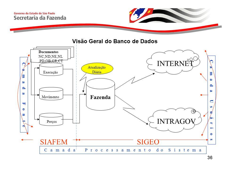 Visão Geral do Banco de Dados