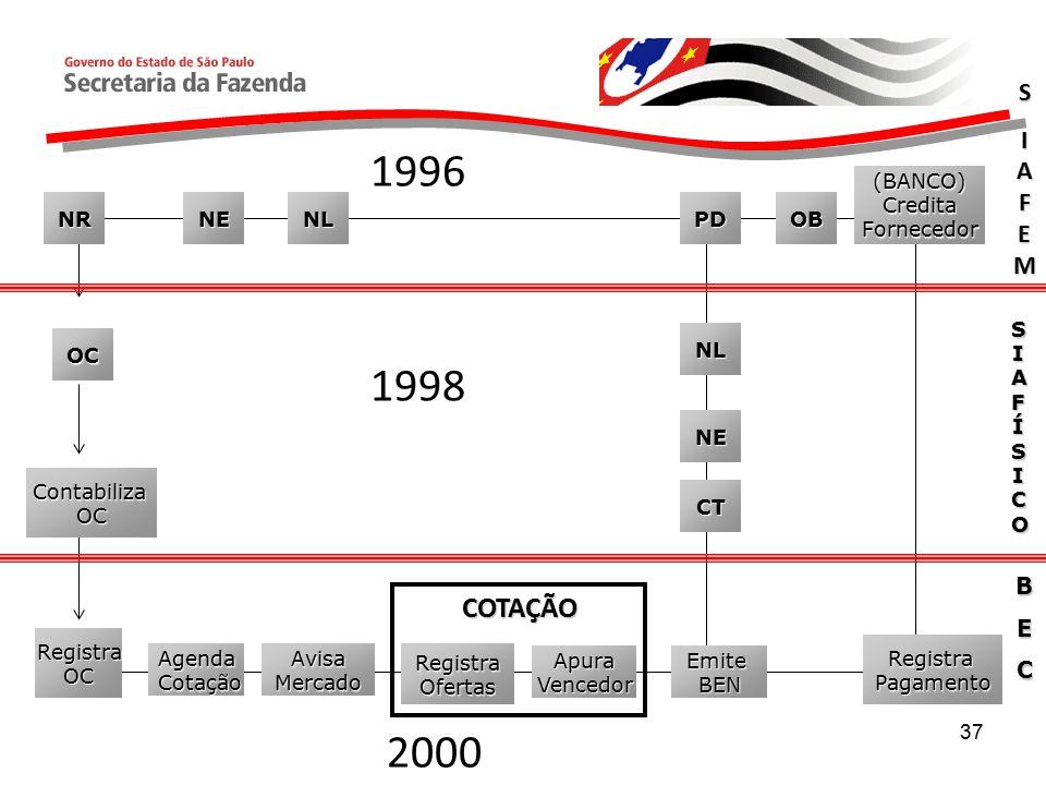 1996 1998 2000 COTAÇÃO S IAFEM B E C (BANCO) Credita Fornecedor NR NE