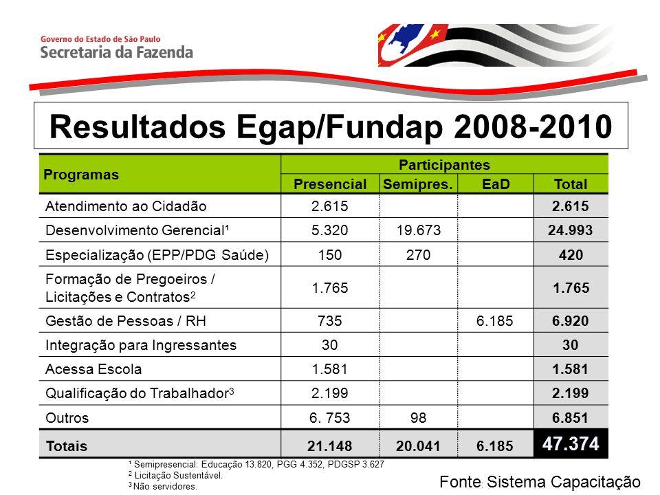 Resultados Egap/Fundap 2008-2010