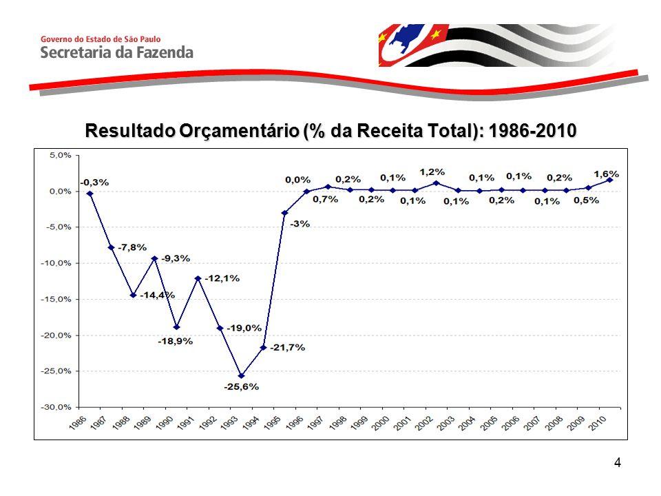 Resultado Orçamentário (% da Receita Total): 1986-2010