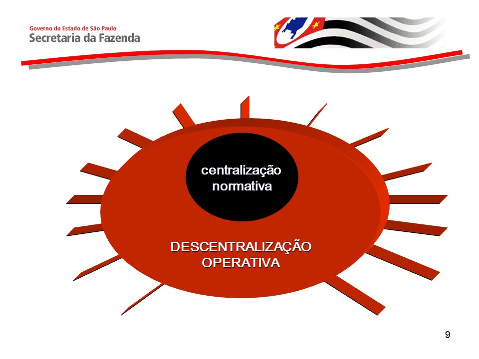 DESCENTRALIZAÇÃO OPERATIVA centralização normativa