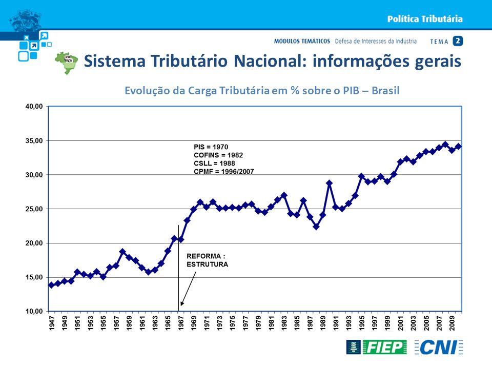 Evolução da Carga Tributária em % sobre o PIB – Brasil