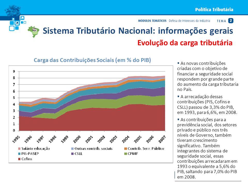 Carga das Contribuições Sociais (em % do PIB)