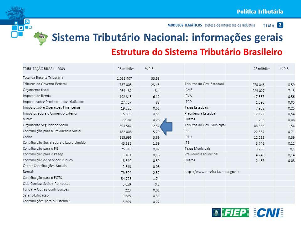 Sistema Tributário Nacional: informações gerais