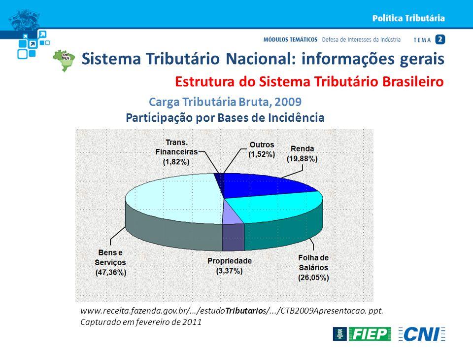 Carga Tributária Bruta, 2009 Participação por Bases de Incidência