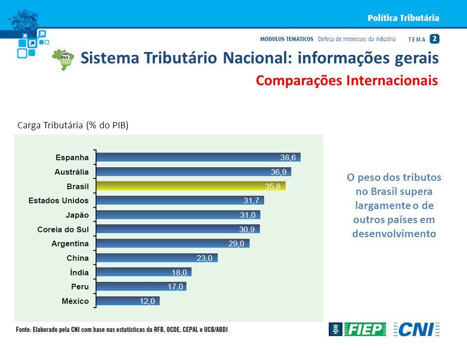 O peso dos tributos no Brasil supera largamente o de outros países em