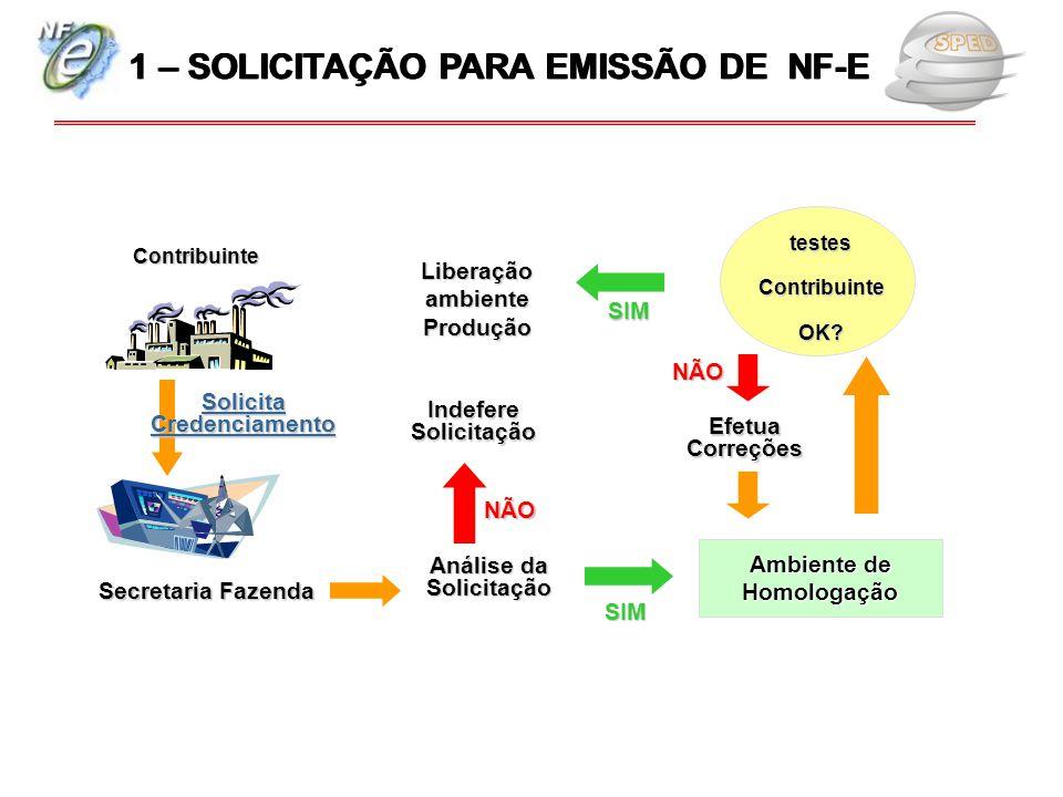 1 – SOLICITAÇÃO PARA EMISSÃO DE NF-E Liberação ambiente Produção