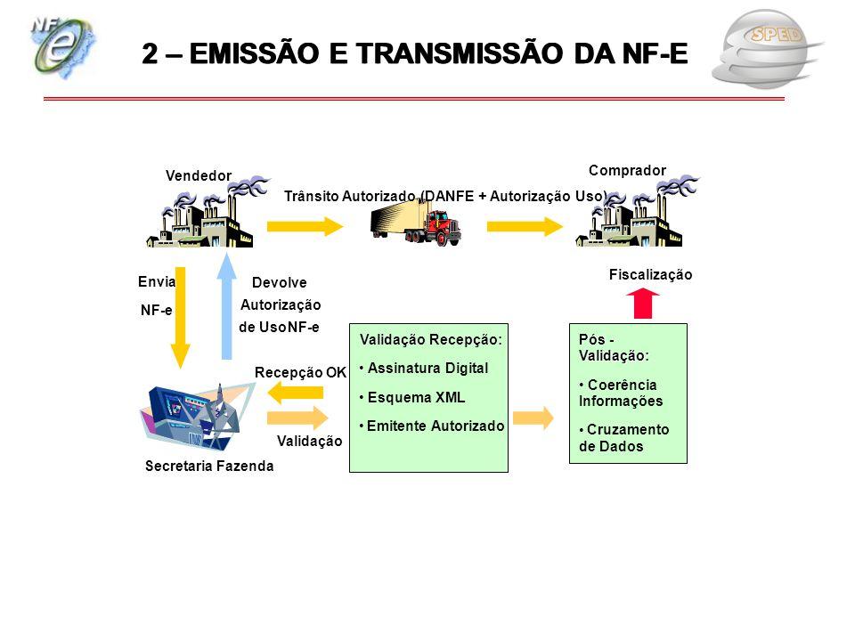 2 – EMISSÃO E TRANSMISSÃO DA NF-E