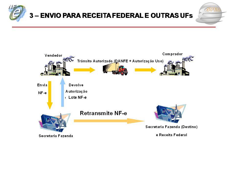 3 – ENVIO PARA RECEITA FEDERAL E OUTRAS UFs
