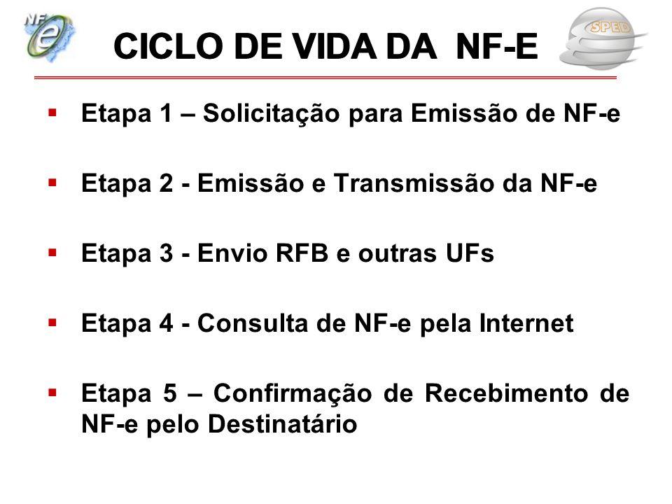 CICLO DE VIDA DA NF-E Etapa 1 – Solicitação para Emissão de NF-e