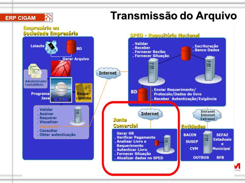 Transmissão do Arquivo