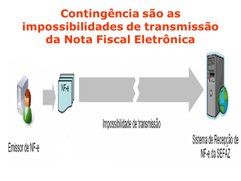 Contingência são as impossibilidades de transmissão da Nota Fiscal Eletrônica