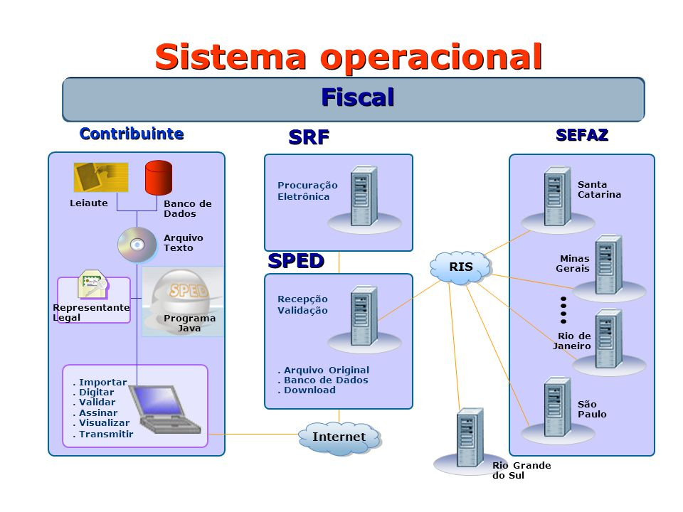 Sistema operacional Fiscal SRF SPED Contribuinte SEFAZ RIS Internet