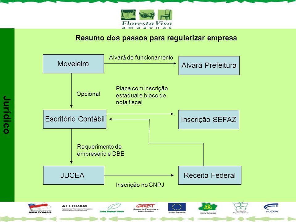 Resumo dos passos para regularizar empresa