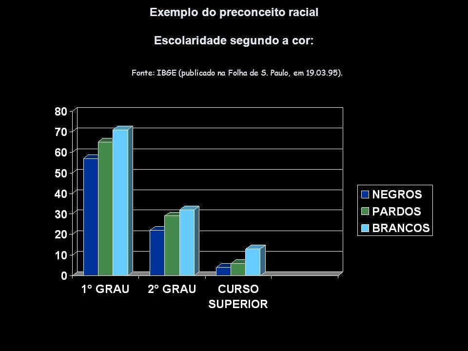 Exemplo do preconceito racial Escolaridade segundo a cor: Fonte: IBGE (publicado na Folha de S.
