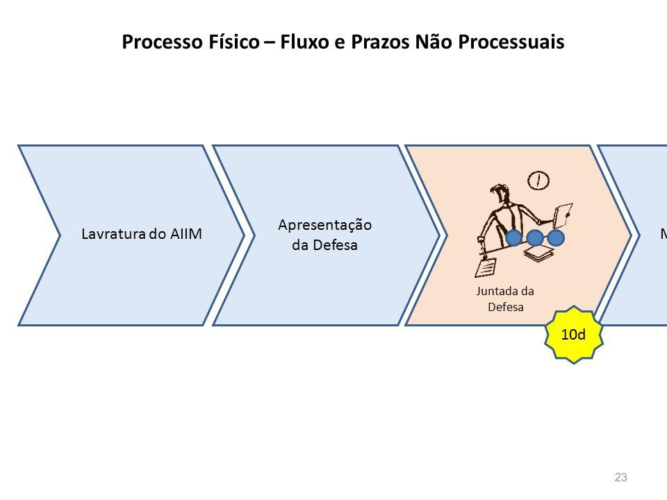 Processo Físico – Fluxo e Prazos Não Processuais