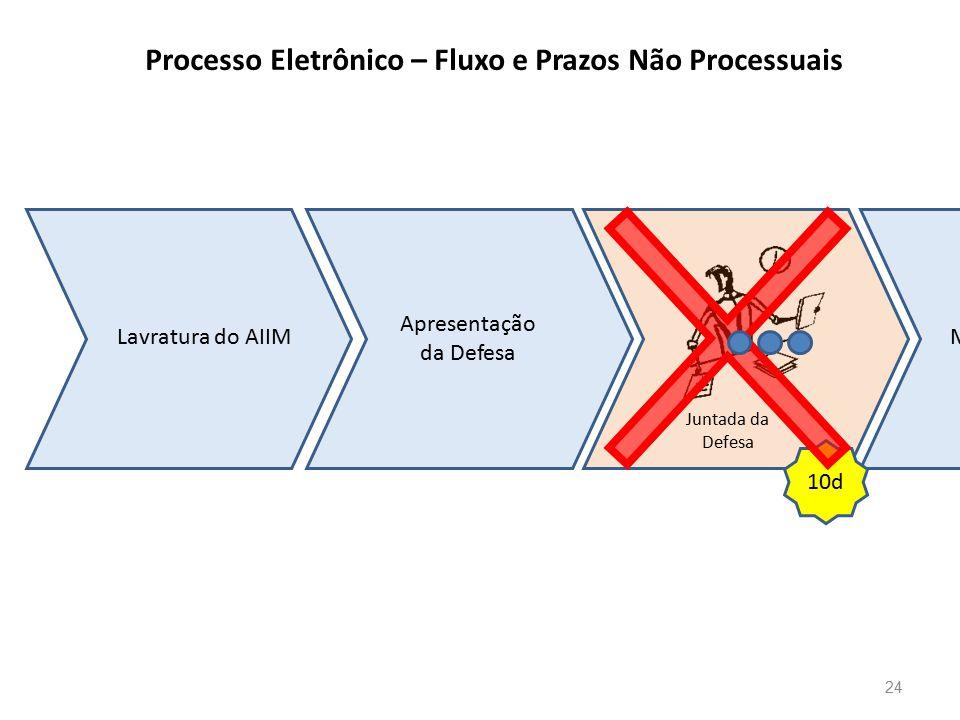 Processo Eletrônico – Fluxo e Prazos Não Processuais