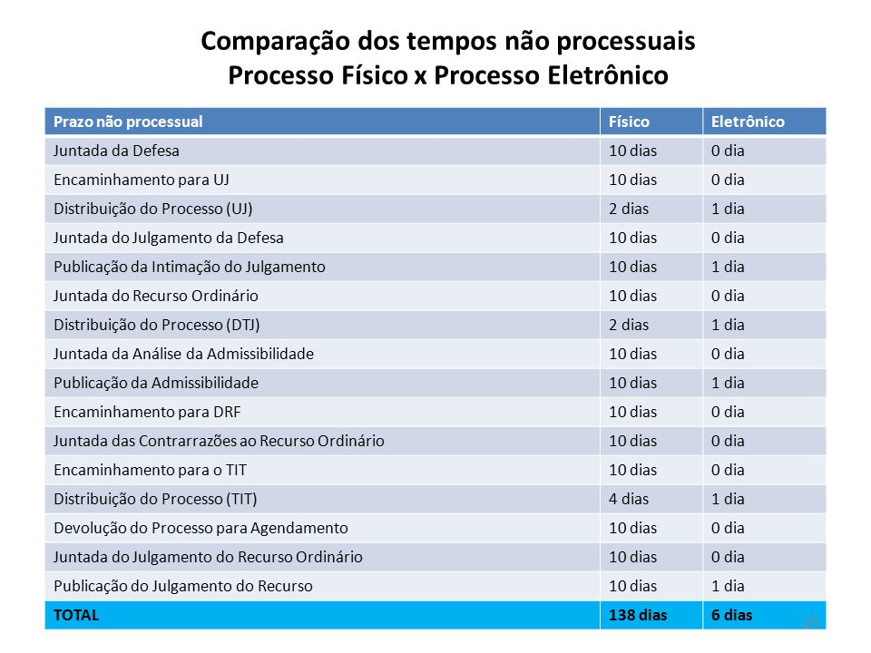 Comparação dos tempos não processuais Processo Físico x Processo Eletrônico