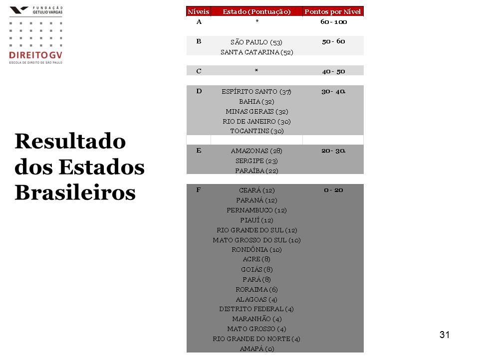 Resultado dos Estados Brasileiros