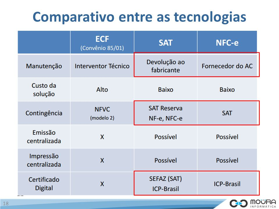 Comparativo entre as tecnologias