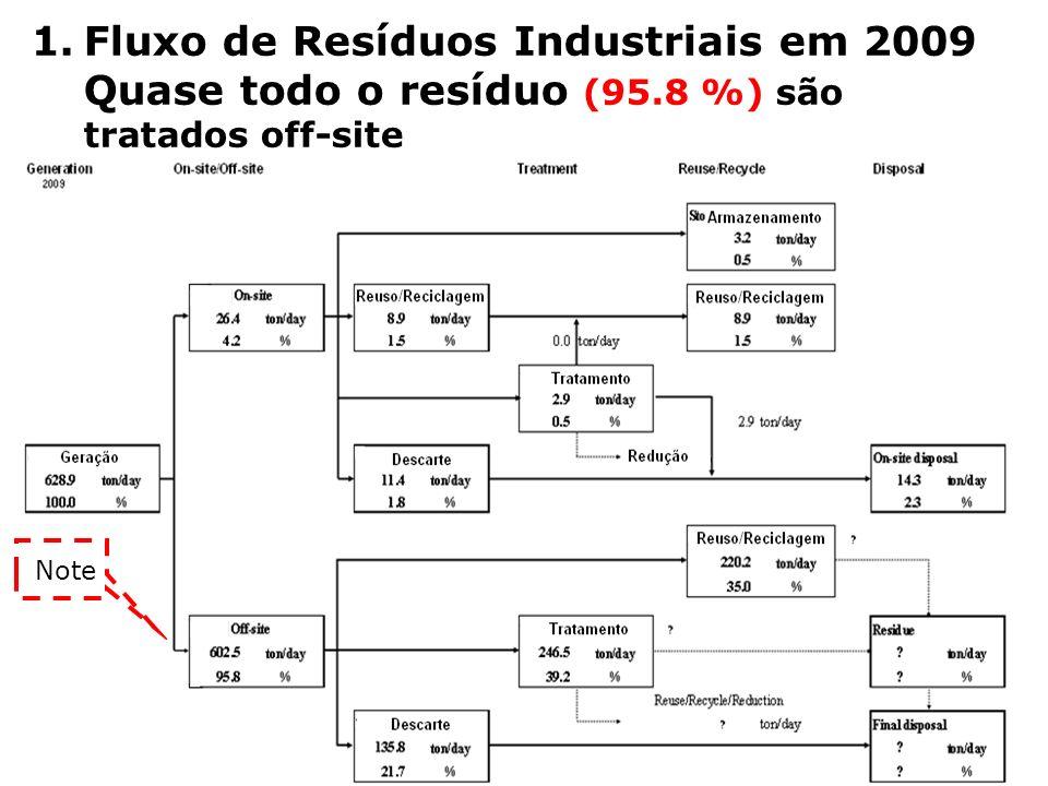 Fluxo de Resíduos Industriais em 2009 Quase todo o resíduo (95