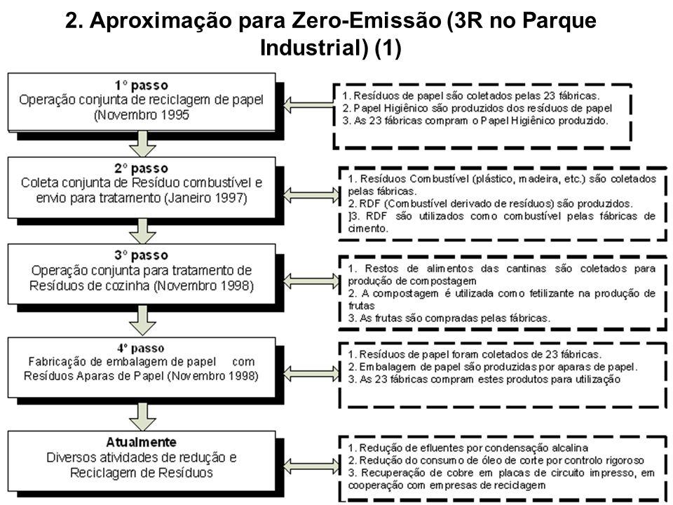2. Aproximação para Zero-Emissão (3R no Parque Industrial) (1)