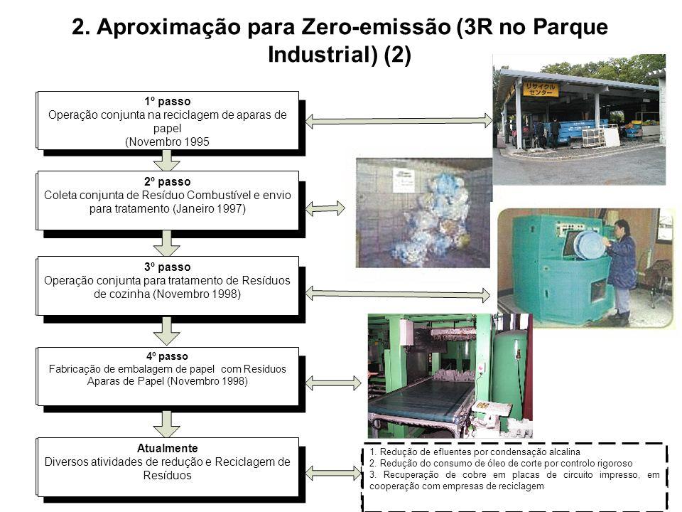 2. Aproximação para Zero-emissão (3R no Parque Industrial) (2)