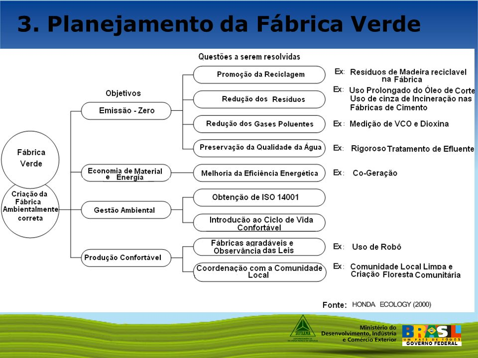3. Planejamento da Fábrica Verde