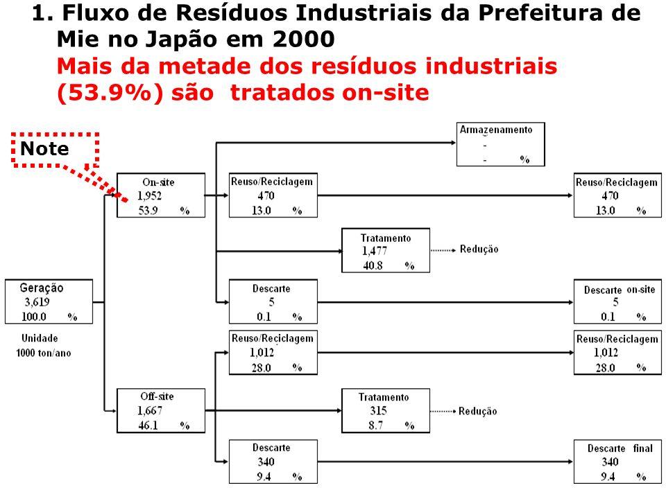 1. Fluxo de Resíduos Industriais da Prefeitura de Mie no Japão em 2000 Mais da metade dos resíduos industriais (53.9%) são tratados on-site