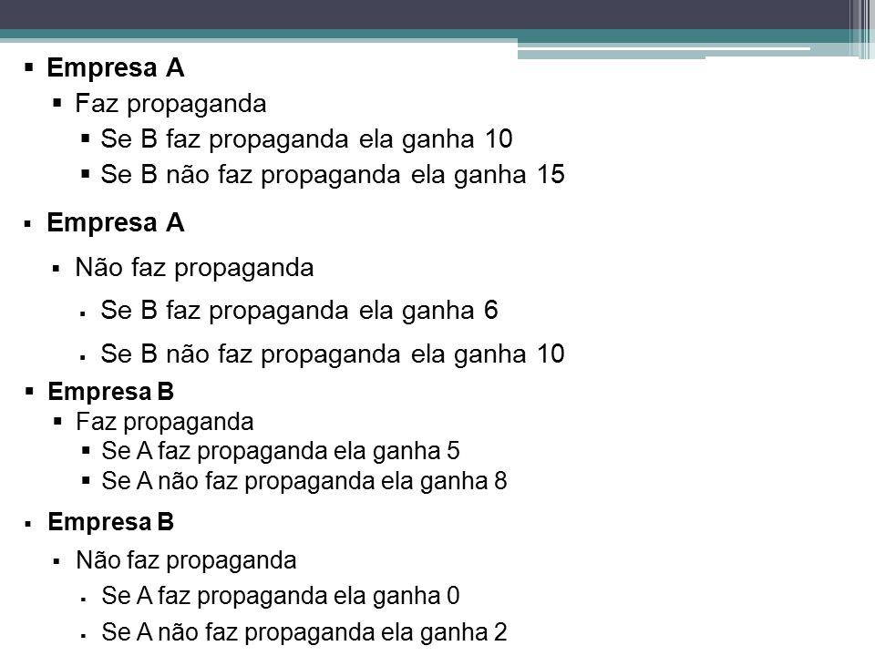Se B faz propaganda ela ganha 10 Se B não faz propaganda ela ganha 15
