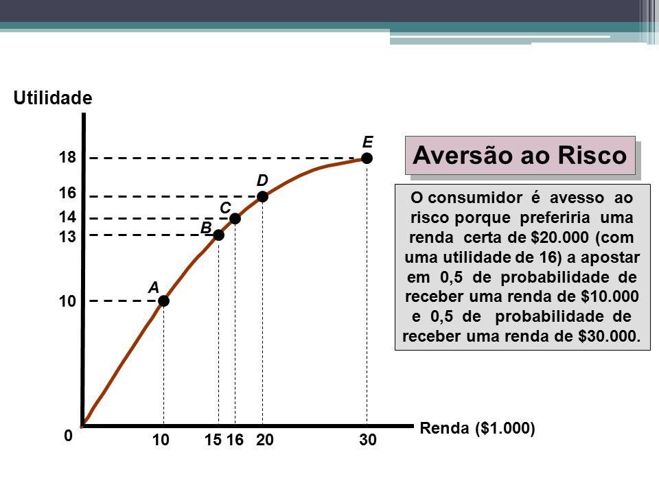 Aversão ao Risco Utilidade E 18 D 16