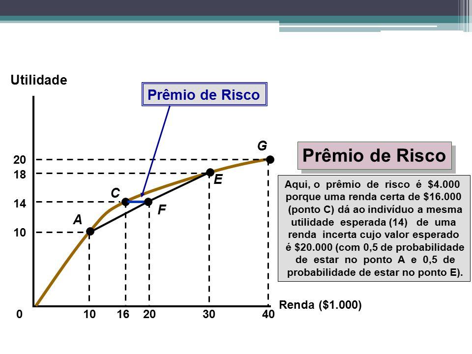 Prêmio de Risco Prêmio de Risco Utilidade G E C F A 20 10 18 30 40 20