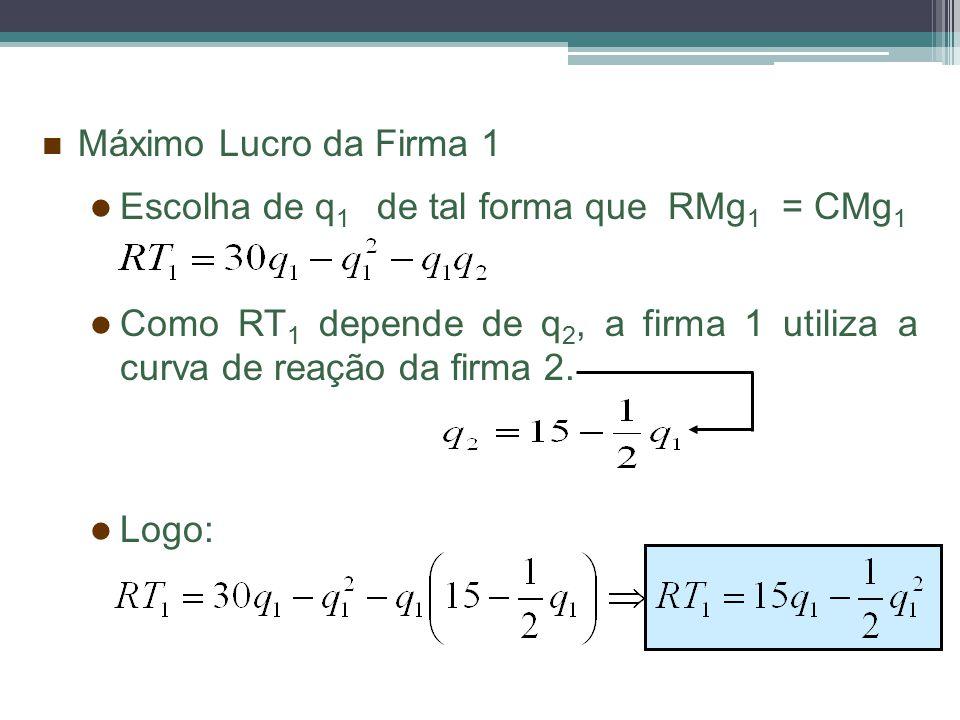 Máximo Lucro da Firma 1 Escolha de q1 de tal forma que RMg1 = CMg1. Como RT1 depende de q2, a firma 1 utiliza a curva de reação da firma 2.