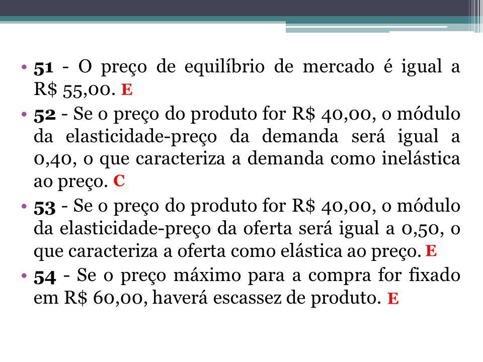 51 - O preço de equilíbrio de mercado é igual a R$ 55,00.