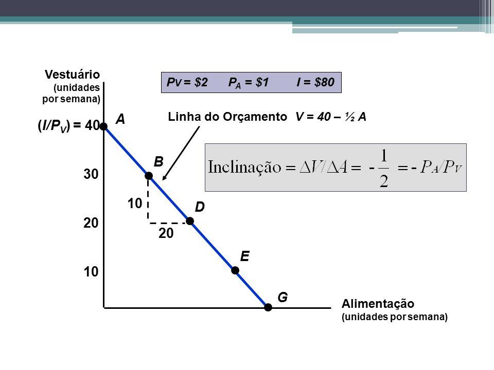 A (I/PV) = 40 B 30 10 D 20 20 E 10 G Vestuário PV = $2 PA = $1 I = $80