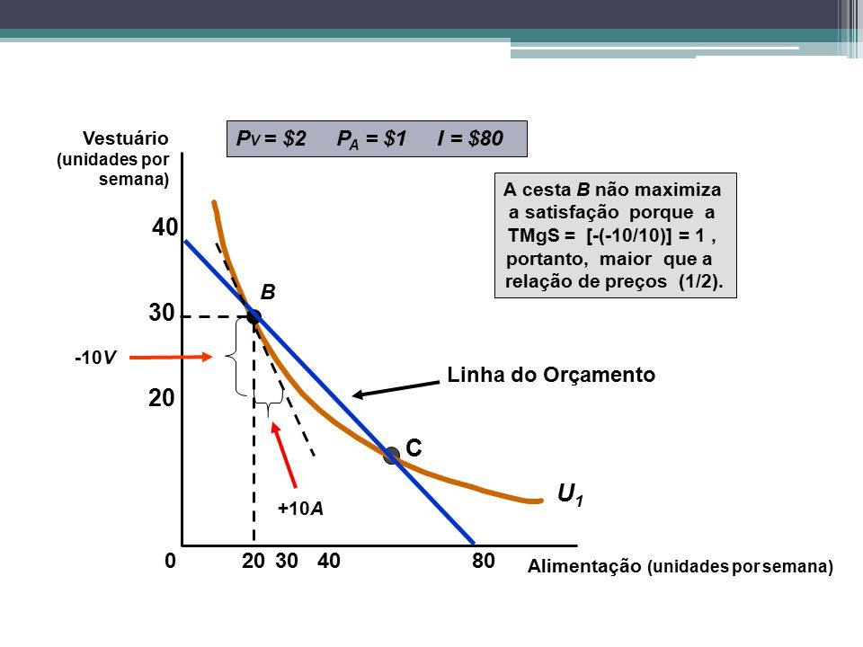 40 30 20 C U1 Linha do Orçamento PV = $2 PA = $1 I = $80 B 20 30 40 80