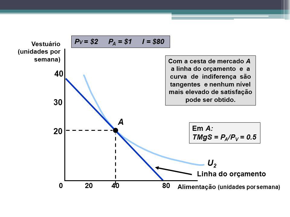 40 30 A 20 U2 PV = $2 PA = $1 I = $80 Em A: TMgS = PA/PV = 0.5
