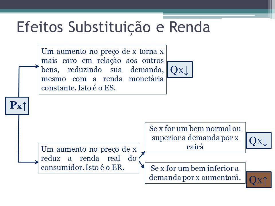 Efeitos Substituição e Renda