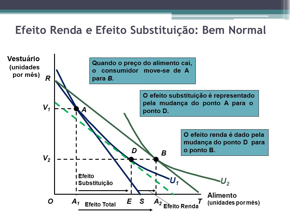 Efeito Renda e Efeito Substituição: Bem Normal